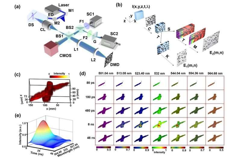 5D imaging of ultrafast phenomena