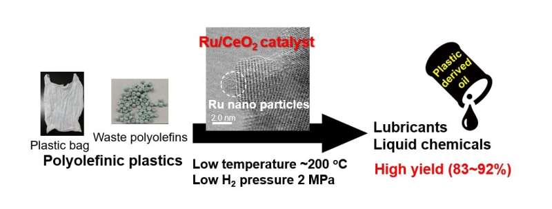 Catalyst transforms plastic waste to valuable ingredients at low temperature