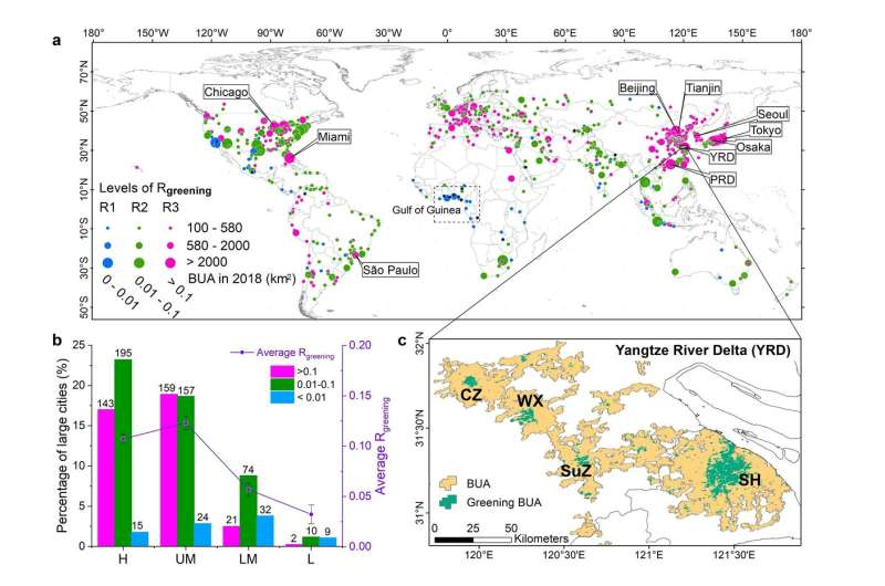 First global study shows uneven urbanization among large cities in the last two decades