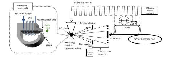 New hard disk write head analytical technology can increase hard disk capacities