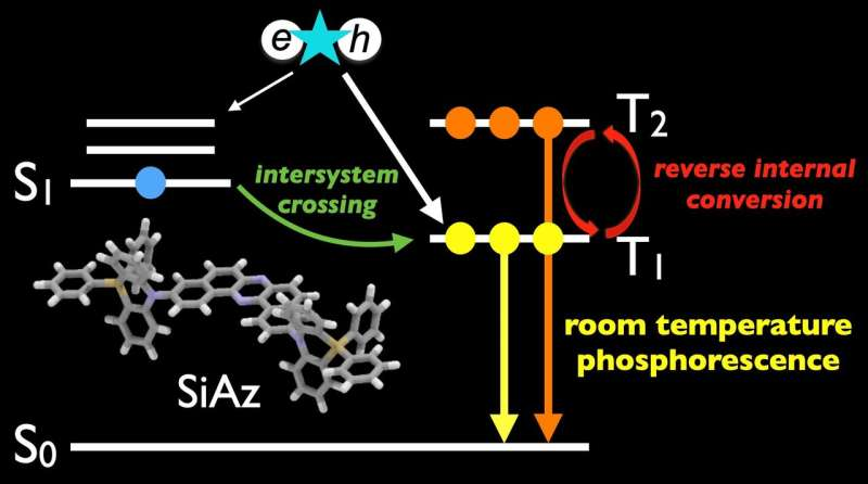 Exciting times for efficient, heavy-atom-free OLEDs