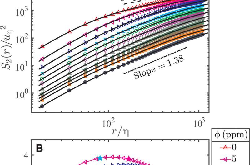Experimental observation of the elastic range scaling in turbulent flow with polymer additives