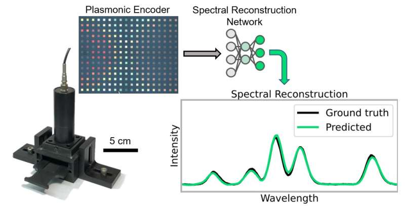 Researchers create low-cost, AI-powered device to measure optical spectra