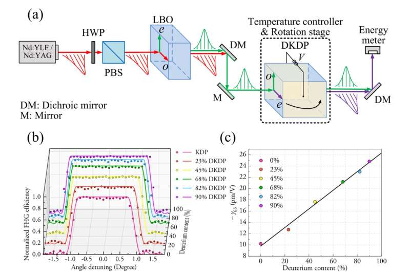 Researchers propose new method for accurate measurement of electro-optic coefficient