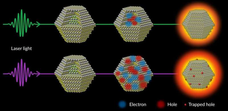 Scientists uncover a process that stands in the way of making quantum dots brighter