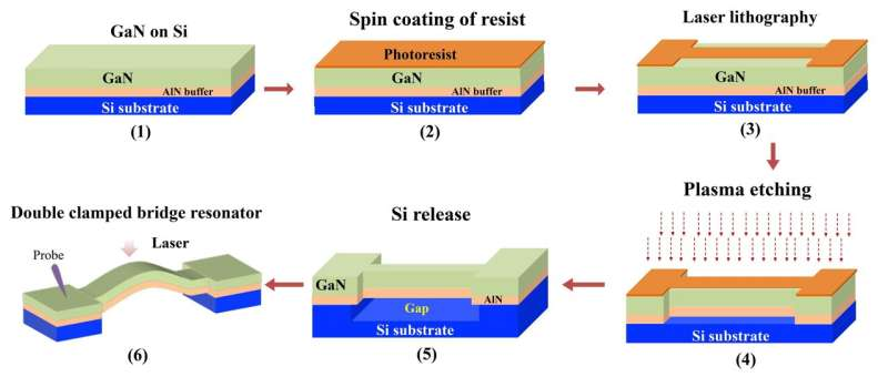 Newly developed GaN based MEMS resonator operates stably even at high temperature