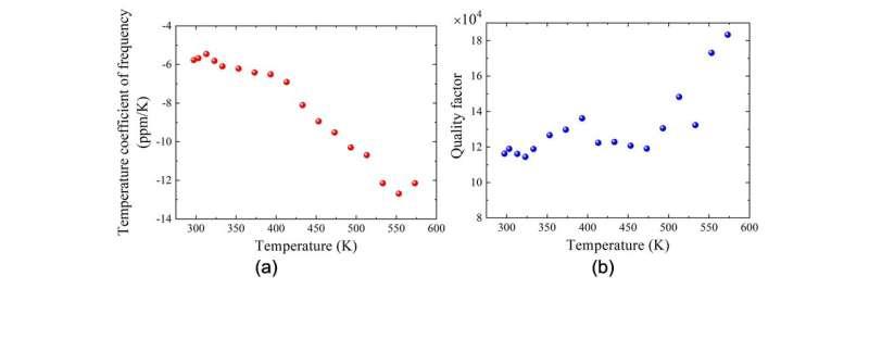Resonator MEMS berbasis GaN yang baru dikembangkan beroperasi secara stabil bahkan pada suhu tinggi