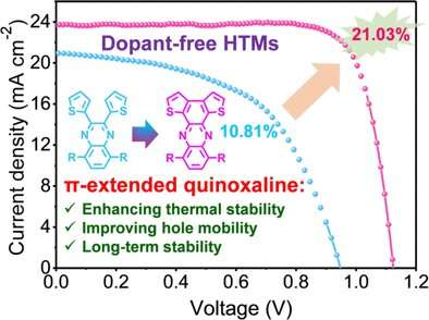 Dopant-free, humidity-stable organic layers give perovskite solar cells 21% efficiency