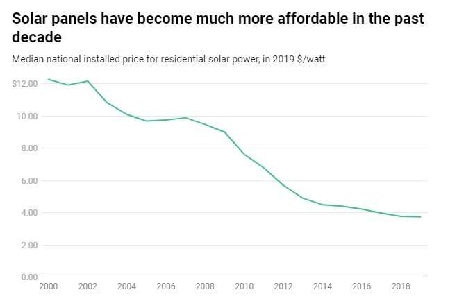 Tenaga surya yang lebih murah berarti keluarga berpenghasilan rendah juga dapat memperoleh manfaat - dengan jenis bantuan yang tepat