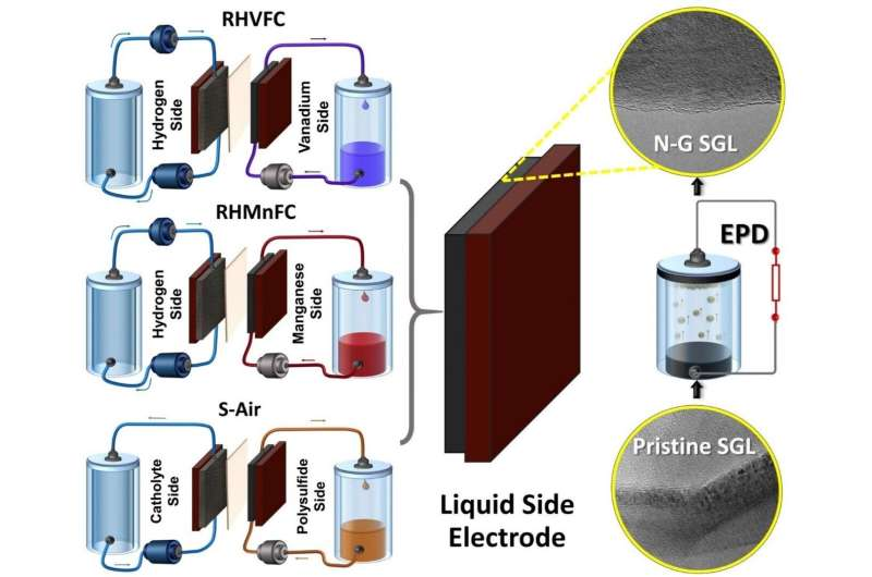 Researchers modify hybrid flow battery electrodes with nanomaterials