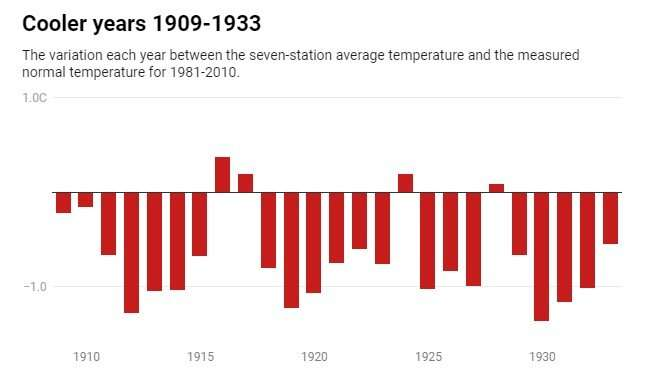 Expect the new normal for New Zealand's temperature to get warmer