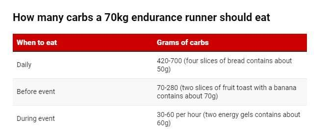 Planning on running a marathon? A sports dietitian on what to eat for long-distance running