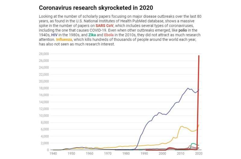 As scientists turn their attention to COVID-19, other research is not getting done – and that can have lasting consequences