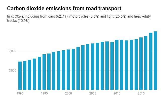 How to cut emissions from transport: ban fossil fuel cars, electrify transport and get people walking and cycling