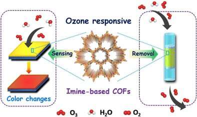 Crystalline polymers for the rapid detection and efficient degradation of ozone