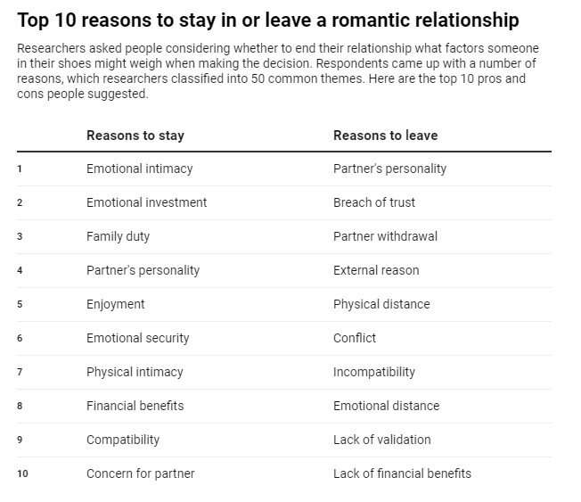 The relationship factors people ponder when deciding whether to break up