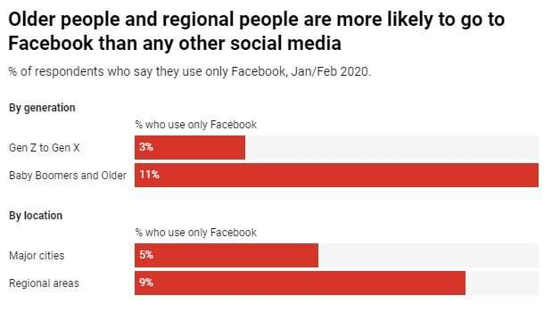 As Facebook ups the ante on news, regional and elderly Australians will be hardest hit
