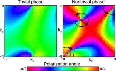 Seeing stable topology using instabilities