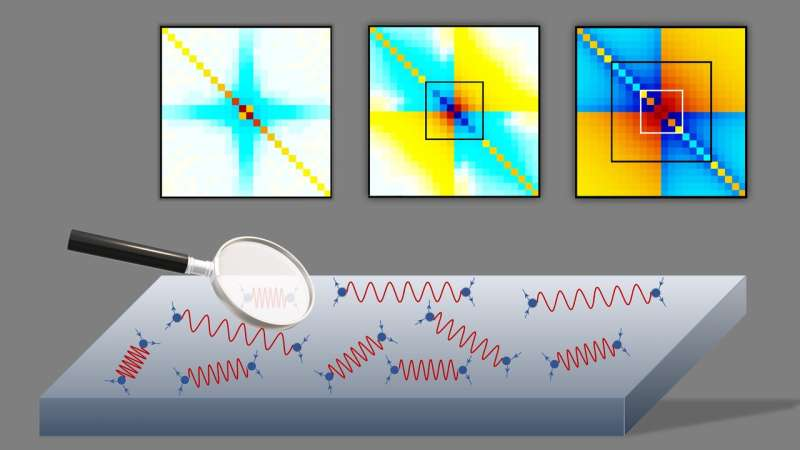 CSI Solid-State: The fingerprints of quantum effects