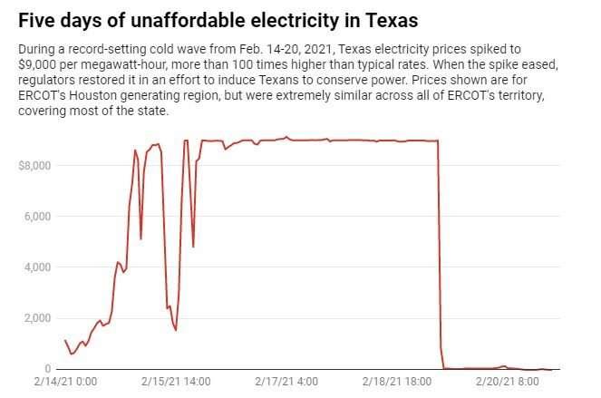 Ada apa di balik tagihan listrik $ 15.000 di Texas?