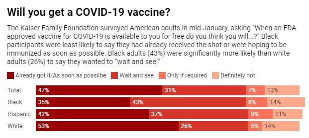Many Black Americans aren't rushing to get the COVID-19 vaccine – a long history of medical abuse suggests why