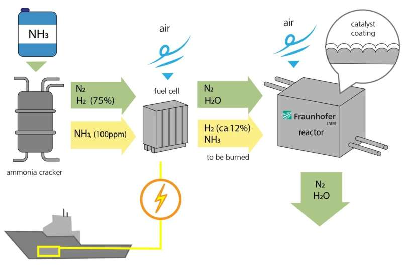 The world's first high-temperature ammonia-powered fuel cell for shipping