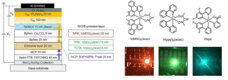 Dresden researchers develop new strategy for efficient OLED active matrix displays
