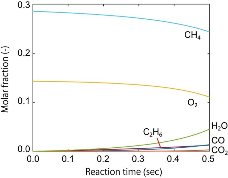 Performance of methane conversion solid catalyst is predicted by theoretical calculation