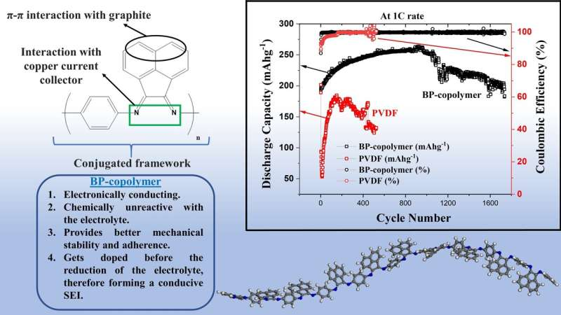 New copolymer binder to extend the life of lithium ion batteries