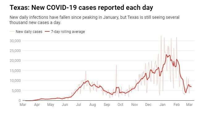 States drop COVID-19 mask mandates but still expect people to mask up – willthey?