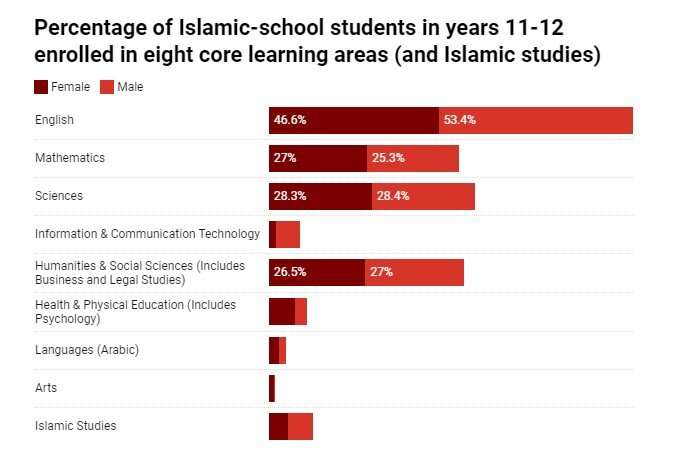 Senior maths and science are super popular with Islamic-school students, but that could limit their career options