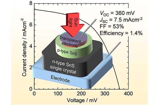 Researchers develop an efficient tin monosulfide solar cell prototype