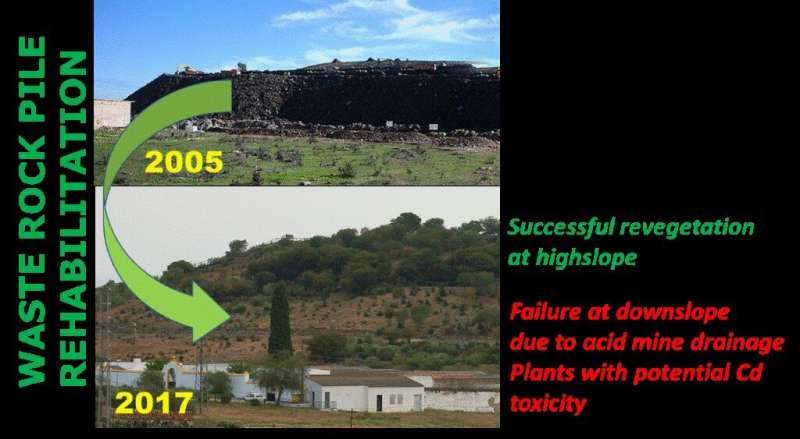 Evaluating the rehabilitation of an old mine waste rock pile