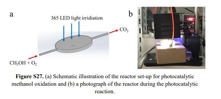Efficiency in photocatalysis found to be site-sensitive