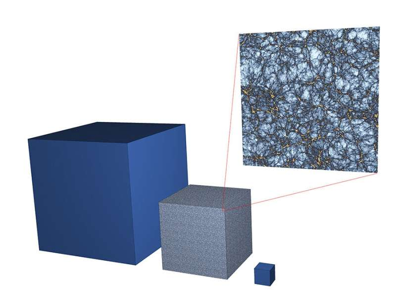 Researchers confirm accuracy of cosmological data analysis technique using mock data