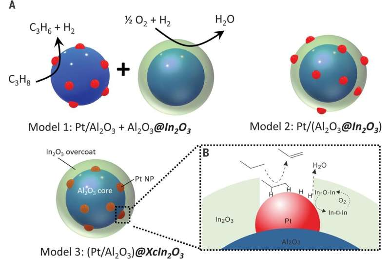 Using a nanoscale tandem catalyst to get more propylene out of propane during dehydrogenation