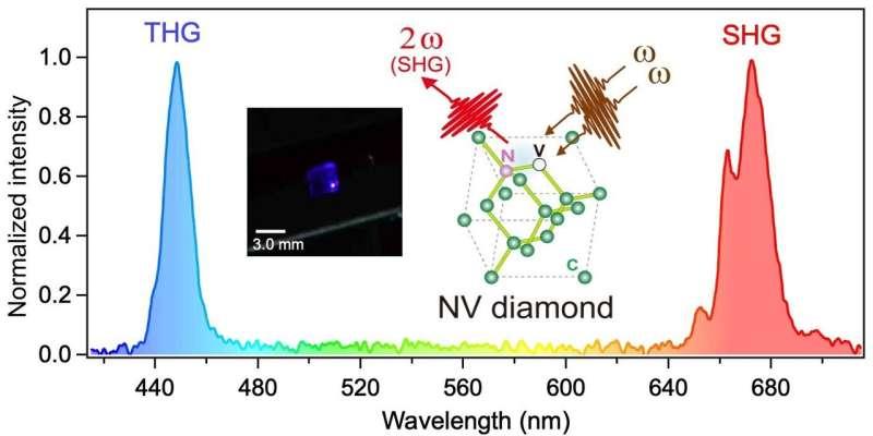 Diamond color centers for nonlinear photonics