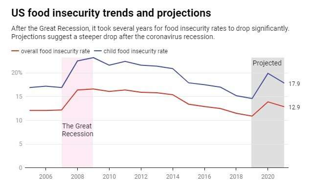 The pandemic recession has pushed a further 9.8 million Americans into food insecurity