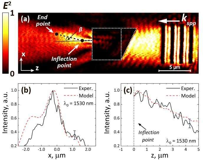 Curved plasmonic fluxes reveal new way to practical light manipulation within nanoscal