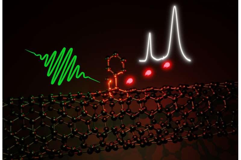 Optically active defects improve carbon nanotubes