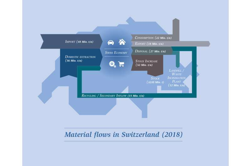 Switzerland consumes  87 million tons of material each year