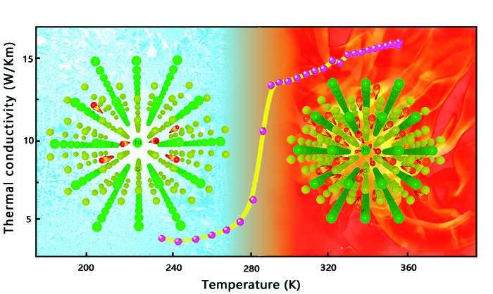 Scientists find new solid-state material for thermal regulation