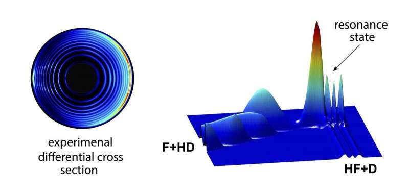 Scientists probe electronic angular momentum to a chemical reaction for the first time