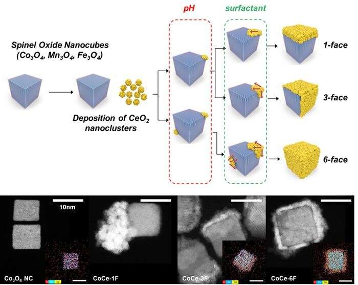 New study reveals charge transfer at interface of spinel oxide and ceria during CO oxidation