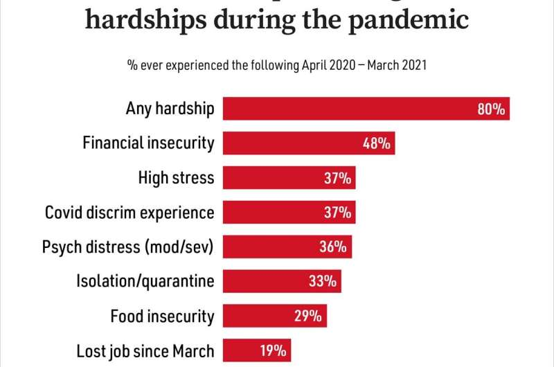 80% of U.S. adults had a serious hardship, nearly half have experienced financial insecurity