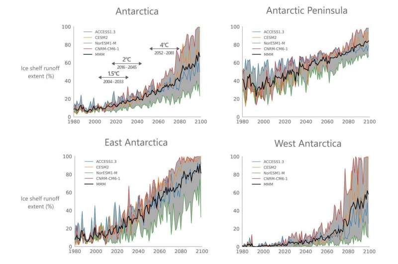 Global warming could lead to the melting of more than a third of Antarctic ice shelves