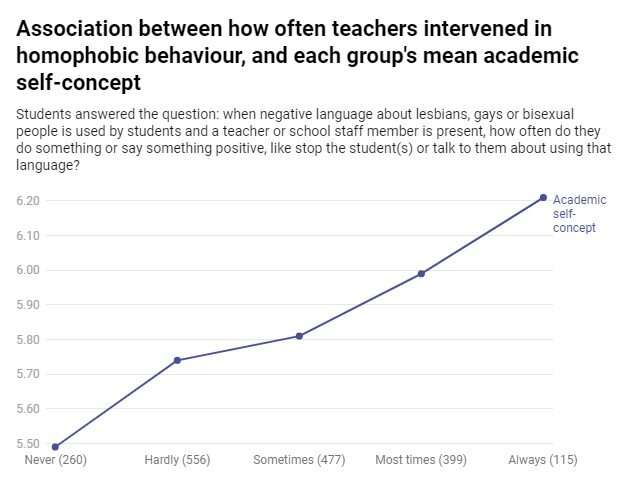 9 in 10 LGBTQ+ students say they hear homophobic language at school, and 1 in 3 hear it almost every day
