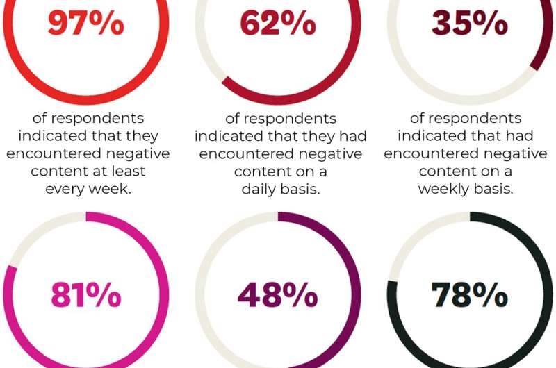 97% of Indigenous people report seeing negative content weekly. Here's how platforms can help