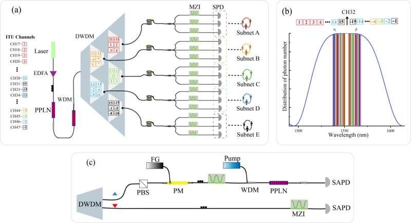 A 15-user quantum secure direct communication network