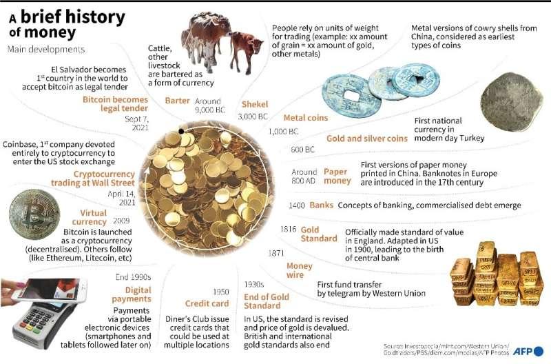 A brief history of money